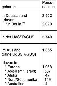 wohnheim berlin arbeitnehmer